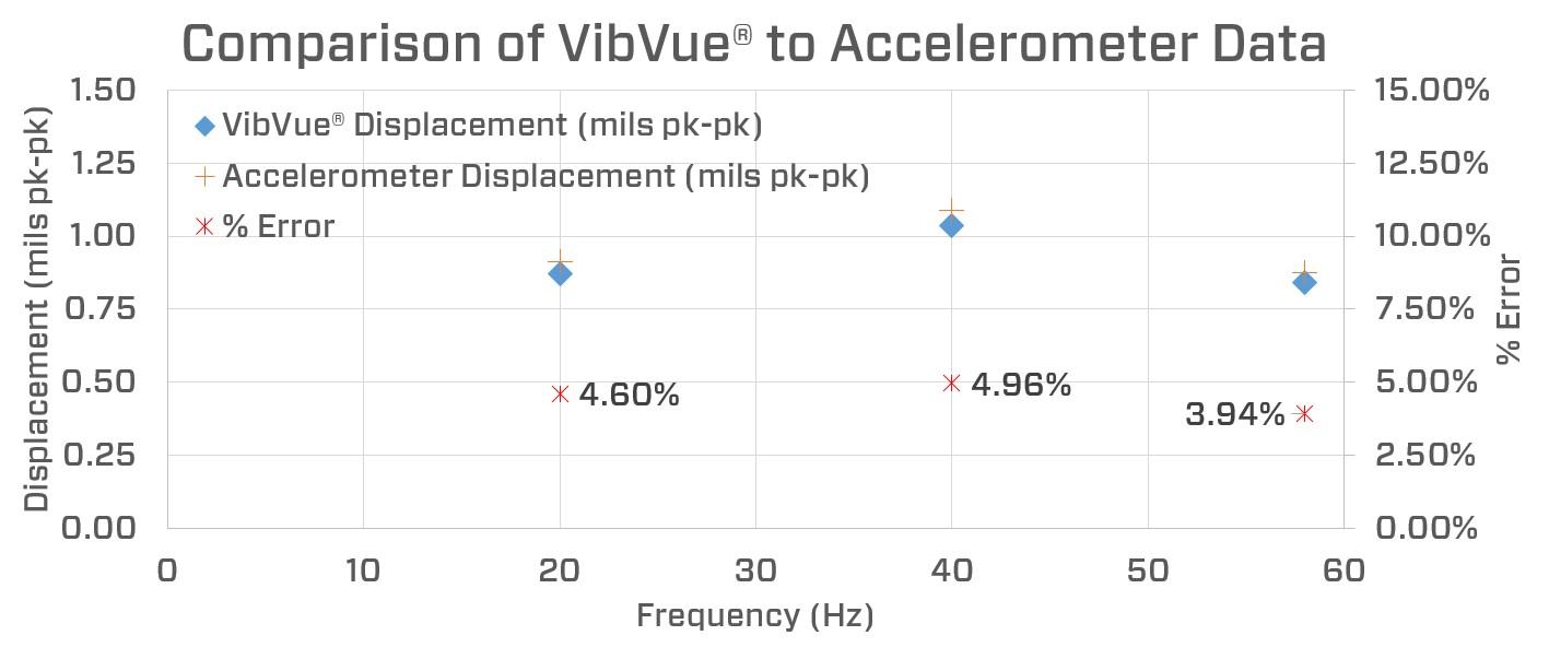 Comparison of VibVue to Accelerometer