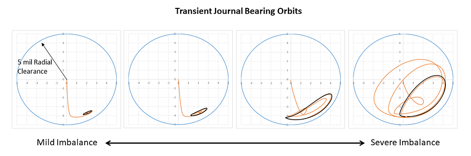 Journal Bearing Orbits in ANSYS-1