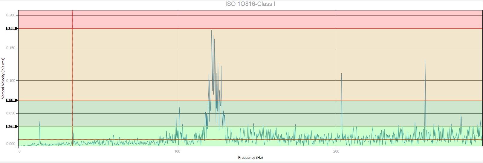 VibVue ISO Chart Background