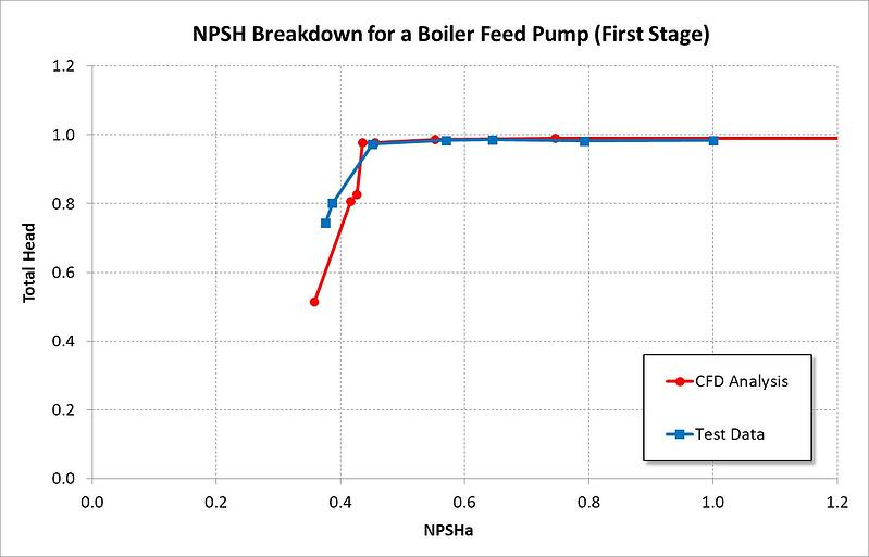 NPSH Breakdown before modification