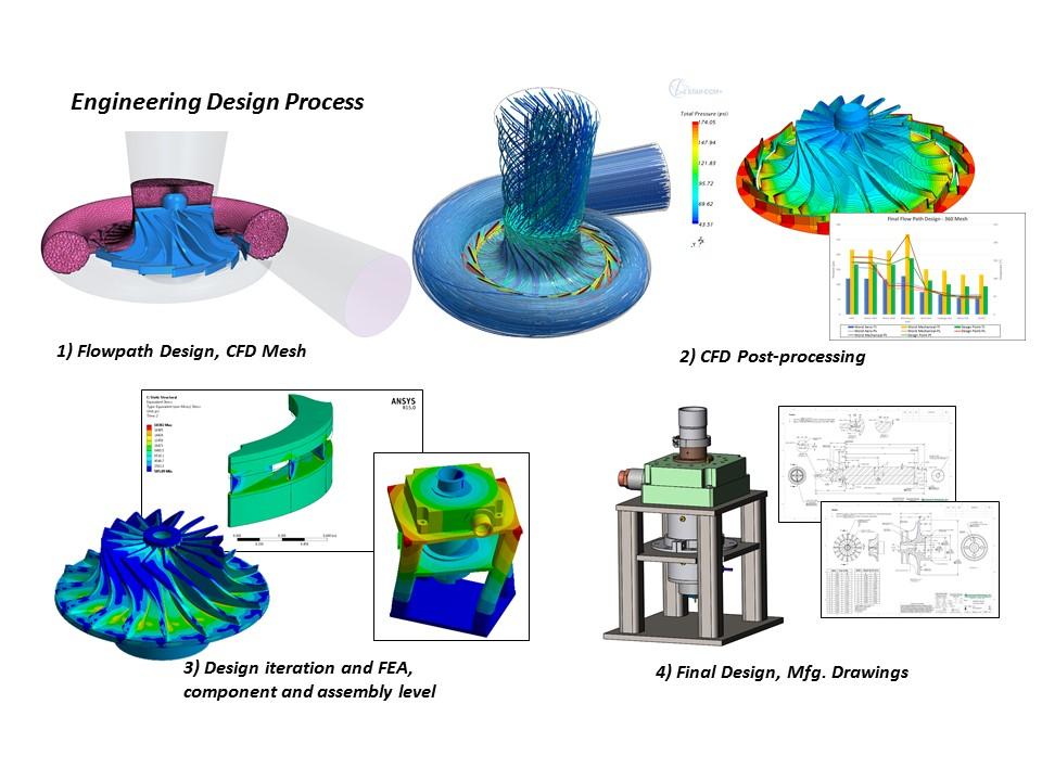 Gas-Turbine-Work-Flow