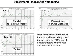 Motor-Experimental-Modal-Analysis-Results-300x232
