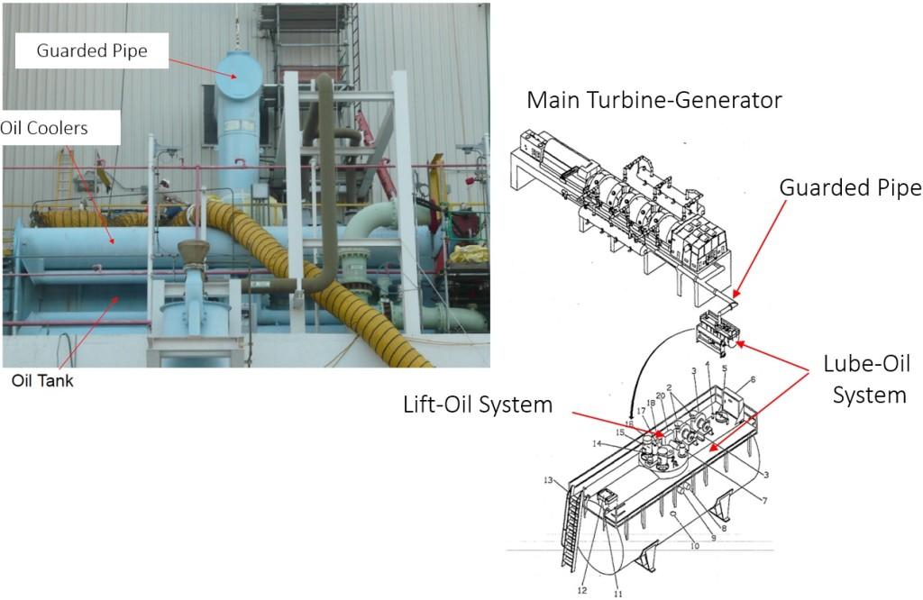 Main-Steam-Turbine-Lift-Oil-System-1024x666
