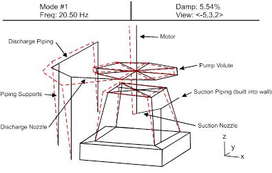 Modal-Model-of-Solids-Handling-Pump