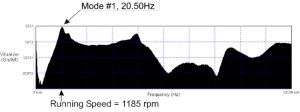Results-from-Modal-Testing-Showing-Running-Speed-Near-Mode-1-300x112