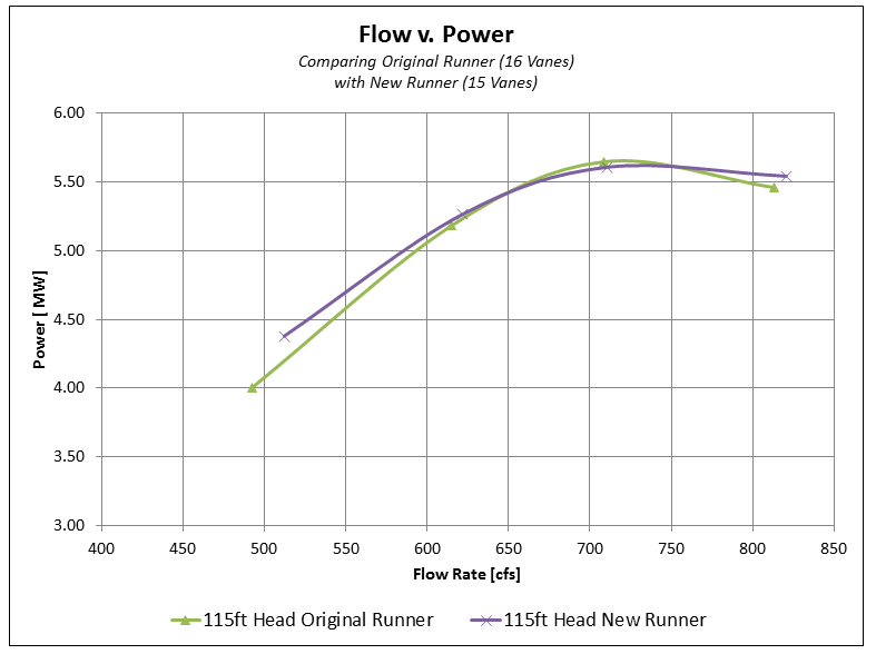 Francis-Power-Curve-e1454362128469
