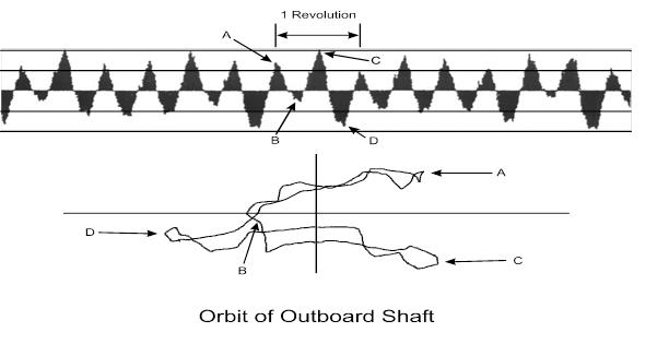 Orbit-and-Timebase-Plot
