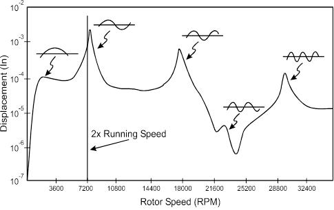 Rotor-Vibration-Spectrum-e1443208582412