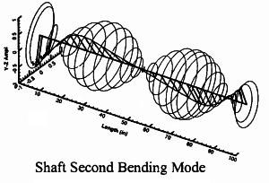 Shaft-Second-Bending-Mode-300x204