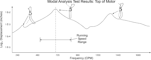 Modal-Analysis-Results