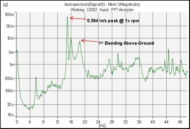 Vibration-Spectrum-plot-for-motor-bearing-1