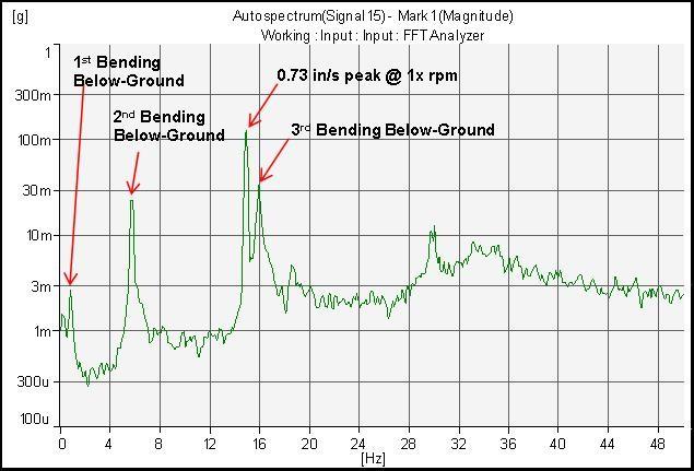 Vibration-Spectrum-plot-for-motor-bearing-2