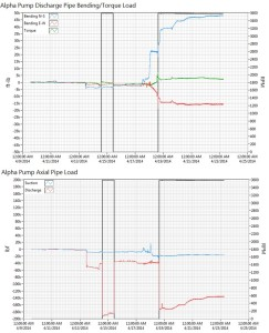 Steam-Generator-Feed-Pump-Strain-Gauge-Results-243x300