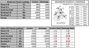Steam-Generator-Feed-Pump-Strain-Gauge-Results-Summary-300x163