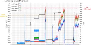 reverse-osmosis-membrane-vertical-turbine-pump-motor-vibration-trend-plot-300x150