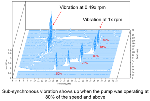 sub-synchronous-vibration-waterfall-plot-vertical-turbine-pump-300x203