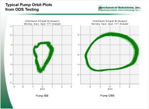 feewater-pump-orbit-plots-300x220