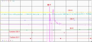 pump-and-turbine-vibration-trend-plot-300x139
