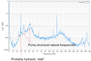 inboard-bearing-housing-accelerometer-fft-plot-300x203
