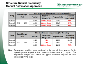 vertical-turbine-pump-table-of-predicted-new-natural-frequencies-300x220