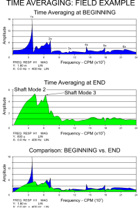 Using Time Averaged Pulsing to Diagnose Critical Speeds of Rotating Machinery