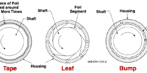 Advanced Gas Foil Bearing Design for Supercritical CO₂ Power Cycles